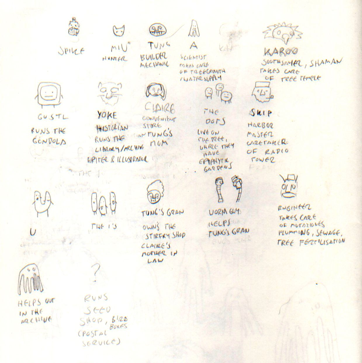An overview sketch of characters from 2013, describing their function and relation.