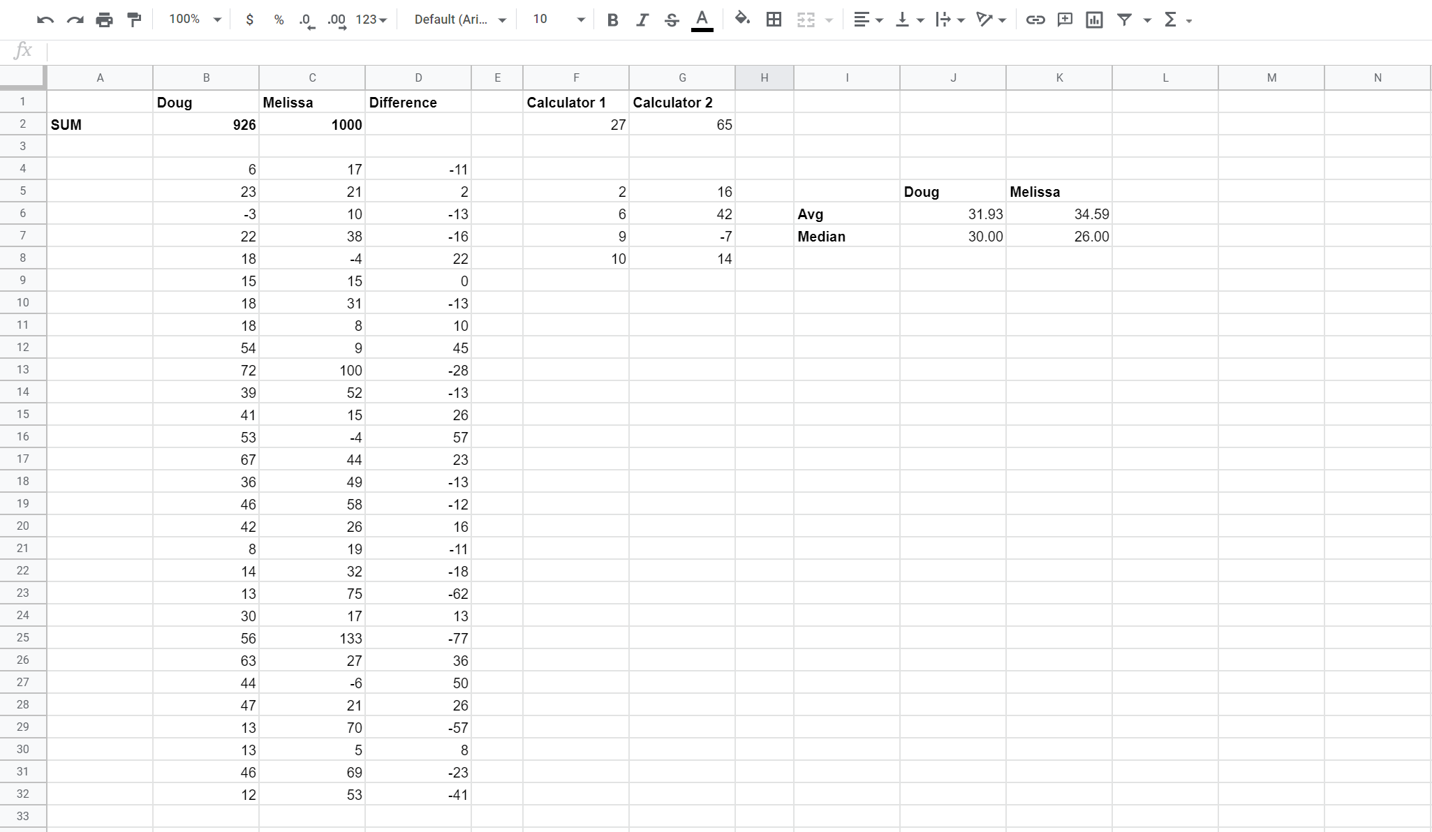 Screenshot of a spreadsheet in Google sheets, showing point totals from Doug and Melissa. Melissa won, 1000 to 926.