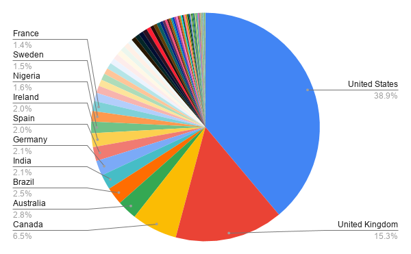 A Pie chart showing the top 10 countries of residence labelled as thus: 38.9% USA, 15.3% UK, 6.5% Canada, 2.8% Australia, 2.5% Brazil, 2.1% India, 2.1% Germany, 2.0% Spain, 2.0% Ireland, 1.6% Nigeria, 1.5% Sweden, 1.4% France.